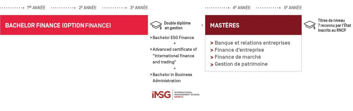Bachelor finance certification