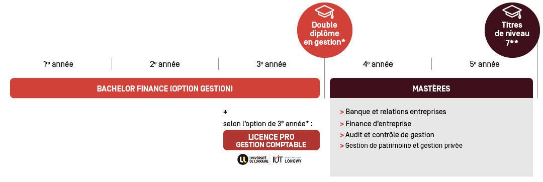 Licence Contrôle de Gestion - Parcours d'étude