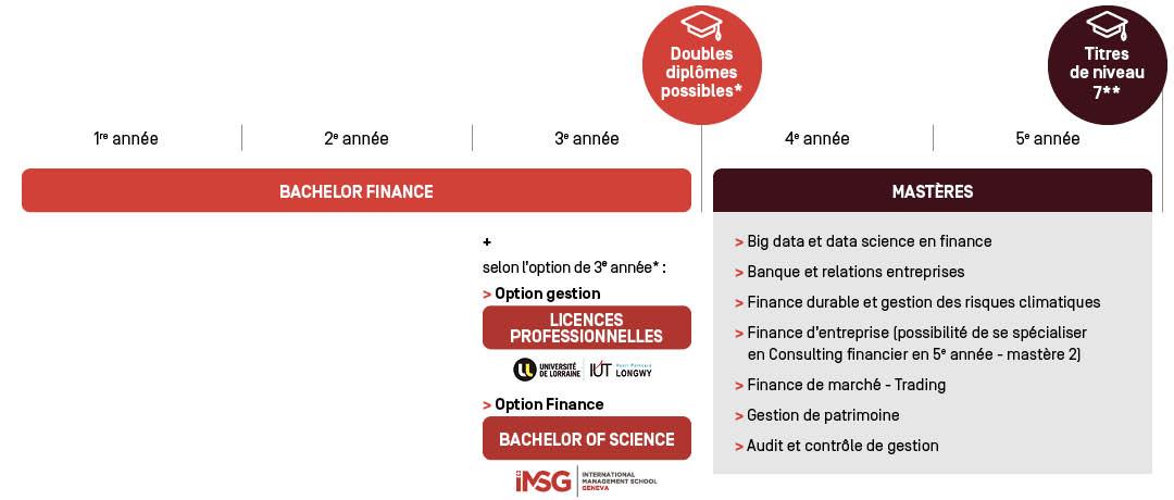 Bachelor Finance - Parcours d'étude