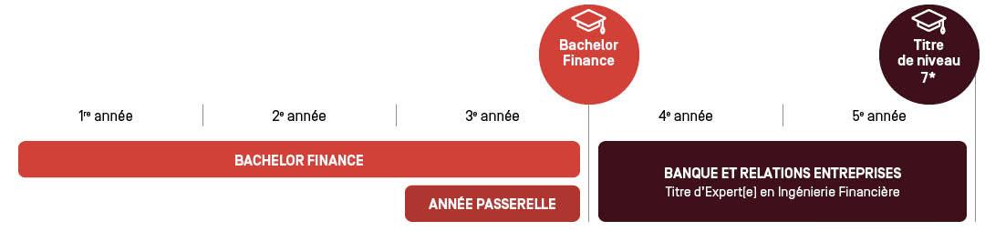 Mastère Banque et Relations Entreprises - Parcours d'étude