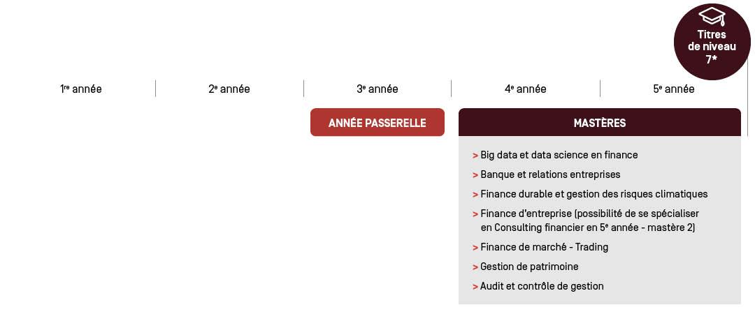 Passerelle Finance - Parcours d'étude