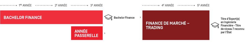 master finance de marche