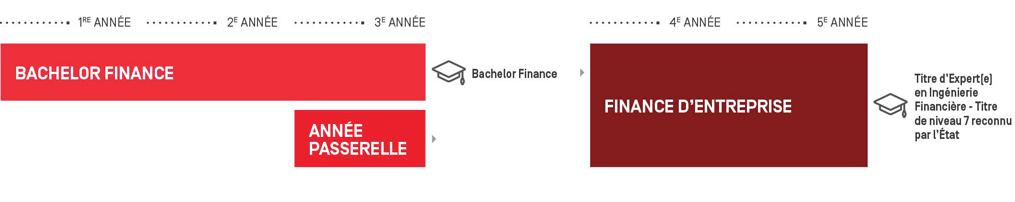 master finance entreprise